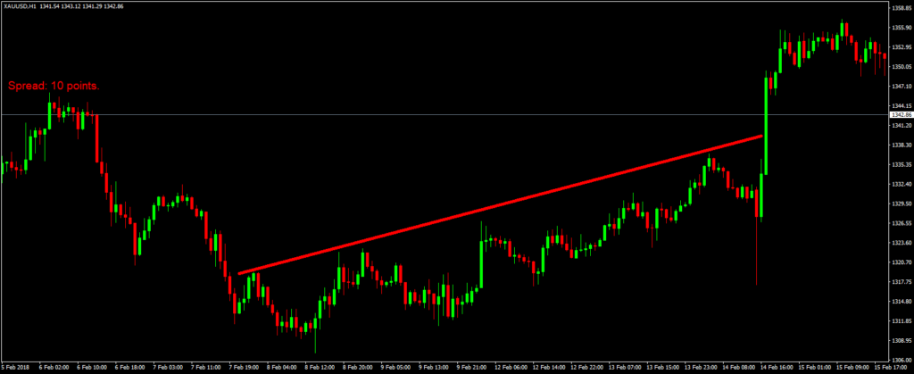 Forex trading trendline xauusd