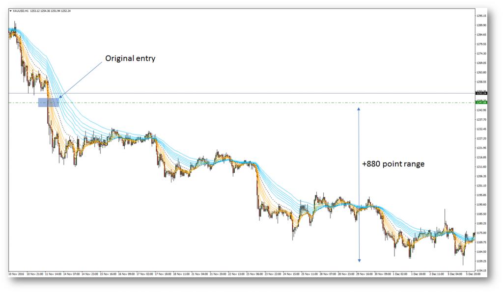 technical analysis, forex trading, point range