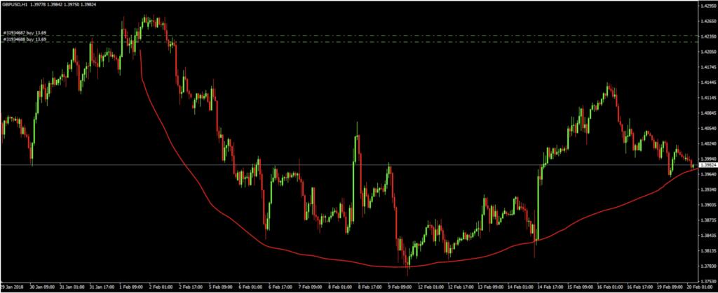 graph forex trading trendline