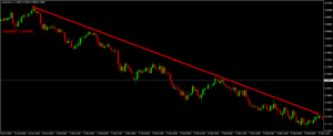 forex trend line