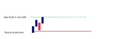 Scalping Strategy Exit Level