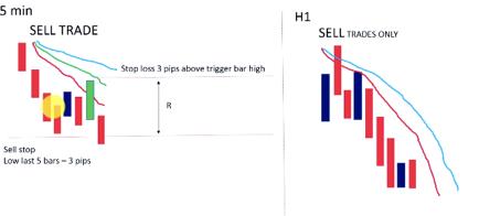 Scalping Sell Trigger Bar