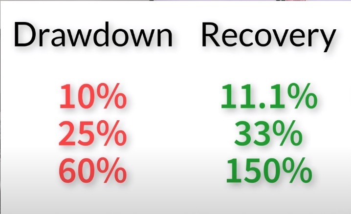 recovery from a Forex drawdown