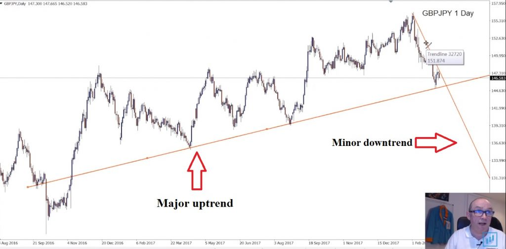 minor downtrend inside a major uptrend trend line