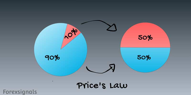 price's law, risk management, forex trading